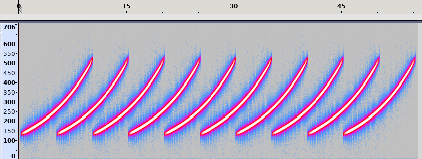 Multiple rising waves spectrogram