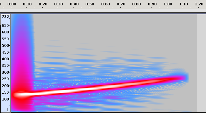 Rising pitch example spectrogram